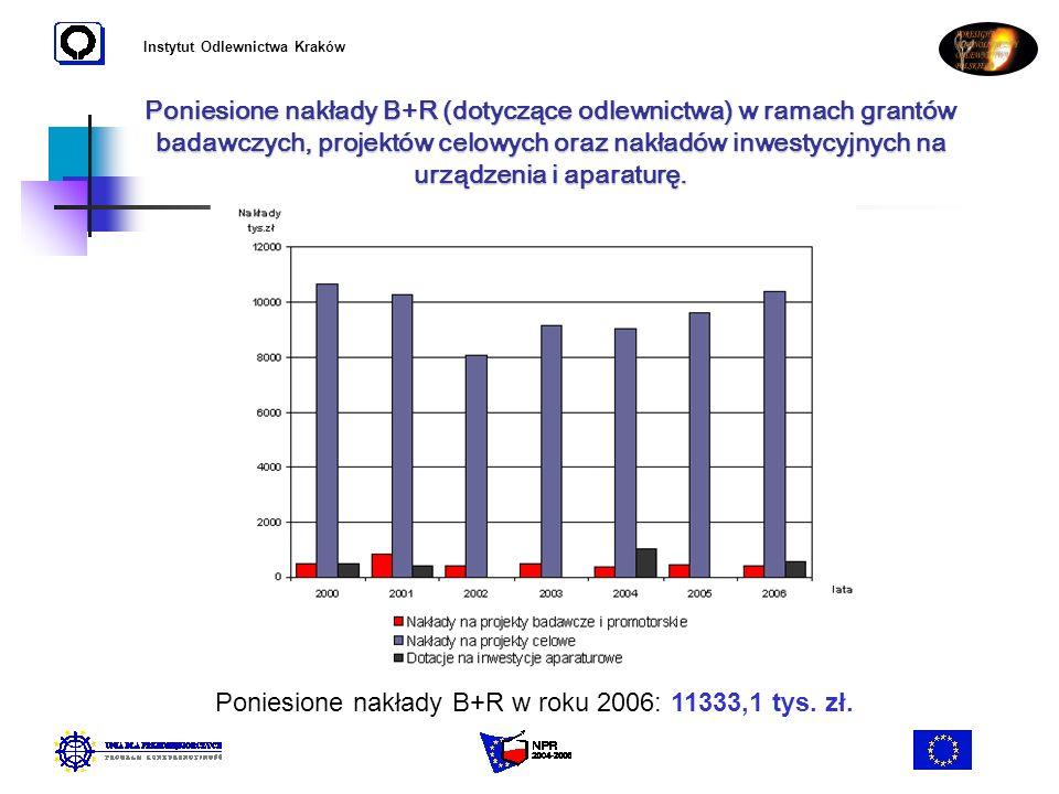 Instytut Odlewnictwa Kraków Poniesione nakłady B+R (dotyczące odlewnictwa) w ramach grantów badawczych, projektów celowych oraz nakładów inwestycyjnyc