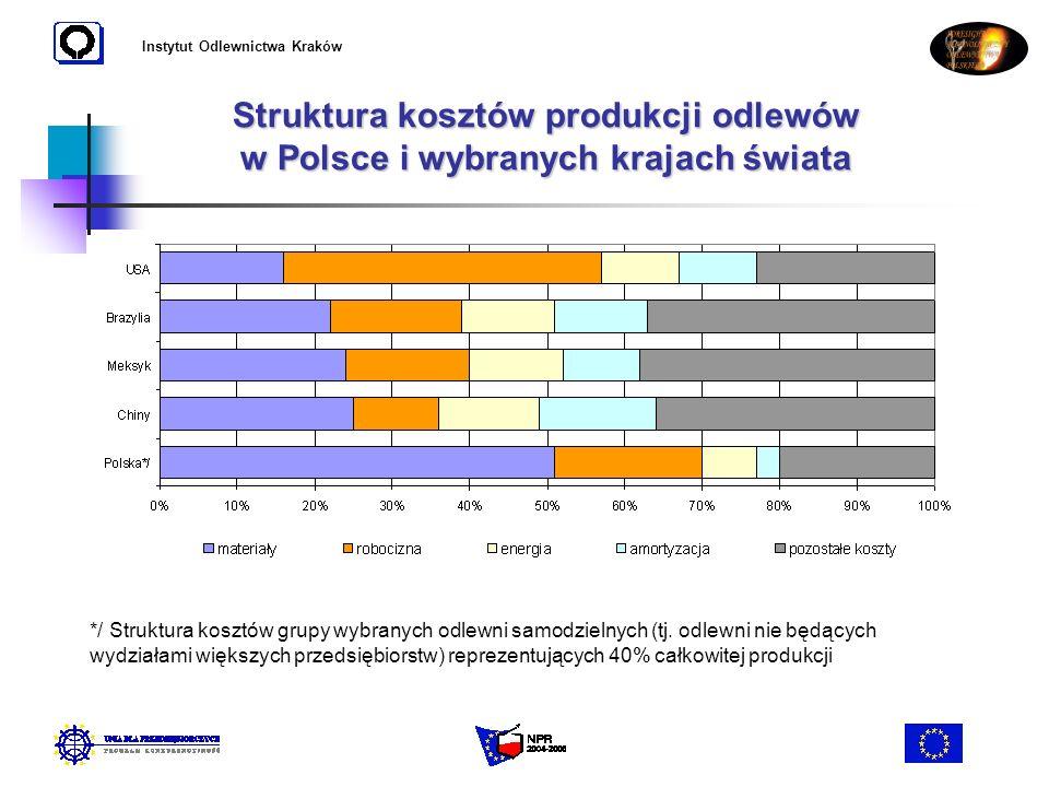 Instytut Odlewnictwa Kraków Struktura kosztów produkcji odlewów w Polsce i wybranych krajach świata */ Struktura kosztów grupy wybranych odlewni samod