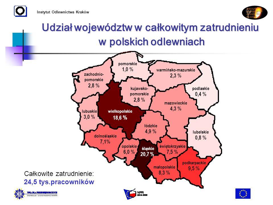 Instytut Odlewnictwa Kraków Udział województw w całkowitym zatrudnieniu w polskich odlewniach lubelskie 0,8 % podlaskie 0,4 % warmińsko-mazurskie 2,3