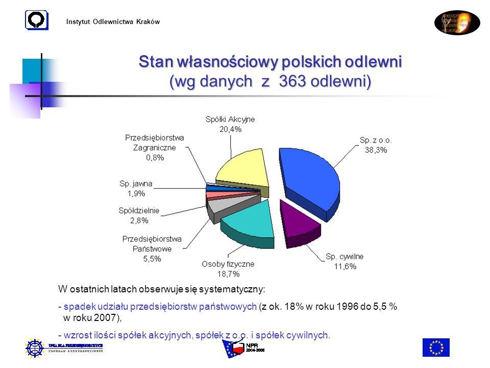 Instytut Odlewnictwa Kraków Stan własnościowy polskich odlewni (wg danych z 363 odlewni) W ostatnich latach obserwuje się systematyczny: - - spadek ud