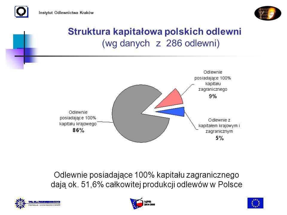 Instytut Odlewnictwa Kraków Struktura kapitałowa polskich odlewni (wg danych z 286 odlewni) Odlewnie posiadające 100% kapitału zagranicznego dają ok.