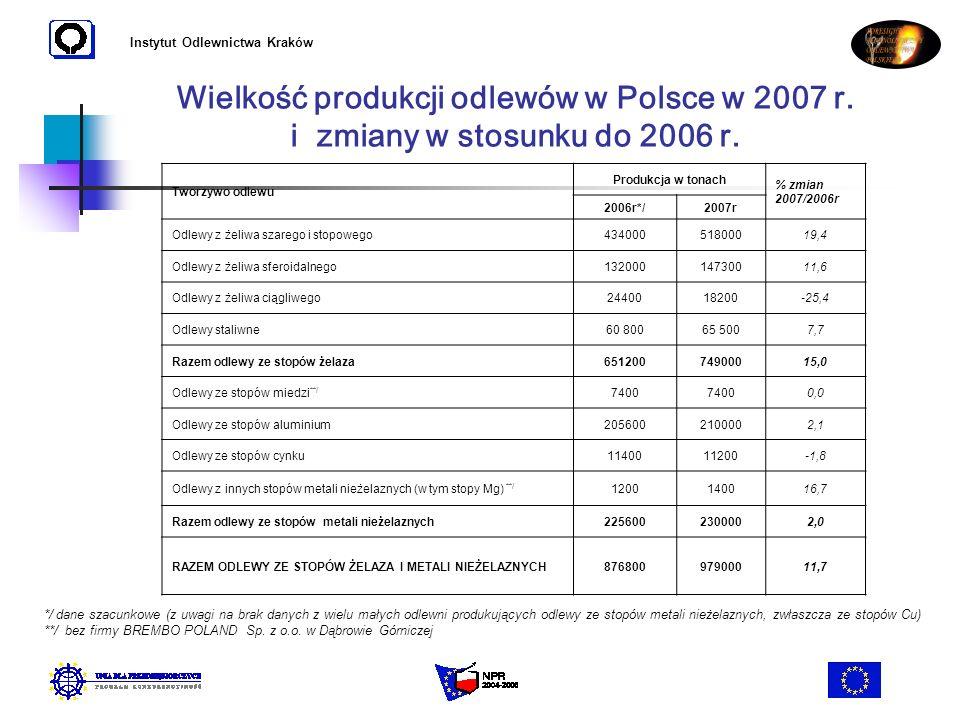 Instytut Odlewnictwa Kraków Wielkość produkcji odlewów w Polsce w 2007 r. i zmiany w stosunku do 2006 r. */ dane szacunkowe (z uwagi na brak danych z