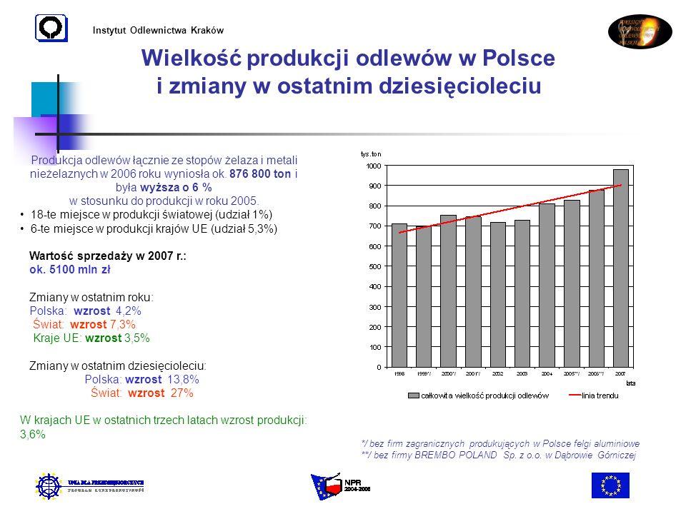 Instytut Odlewnictwa Kraków Wielkość produkcji odlewów w Polsce i zmiany w ostatnim dziesięcioleciu Produkcja odlewów łącznie ze stopów żelaza i metal