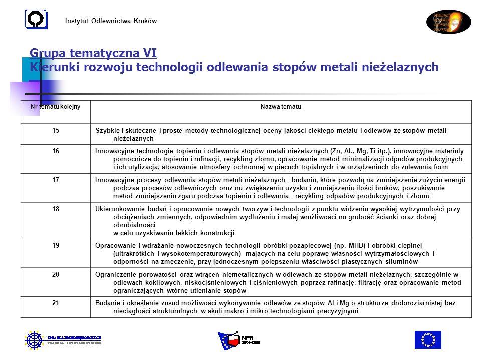 Instytut Odlewnictwa Kraków Grupa tematyczna VI Kierunki rozwoju technologii odlewania stopów metali nieżelaznych Nr tematu kolejnyNazwa tematu 15Szyb
