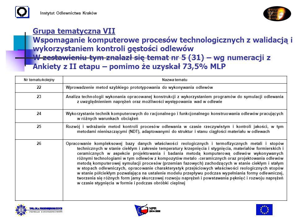Instytut Odlewnictwa Kraków Grupa tematyczna VII Wspomaganie komputerowe procesów technologicznych z walidacją i wykorzystaniem kontroli gęstości odle