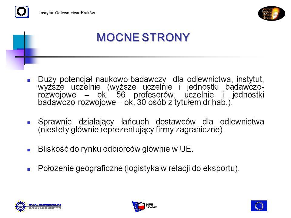 Instytut Odlewnictwa Kraków Zbyt niski udział w produkcji i eksporcie odlewów o najwyższych wymaganiach (przemysł samochodowy, przemysł lotniczy).