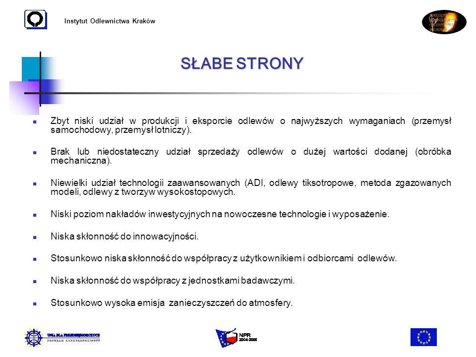 Instytut Odlewnictwa Kraków Zbyt niski udział w produkcji i eksporcie odlewów o najwyższych wymaganiach (przemysł samochodowy, przemysł lotniczy). Bra