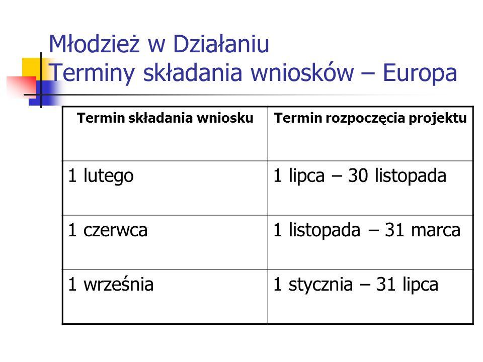 Młodzież w Działaniu Terminy składania wniosków – Europa Termin składania wnioskuTermin rozpoczęcia projektu 1 lutego1 lipca – 30 listopada 1 czerwca1