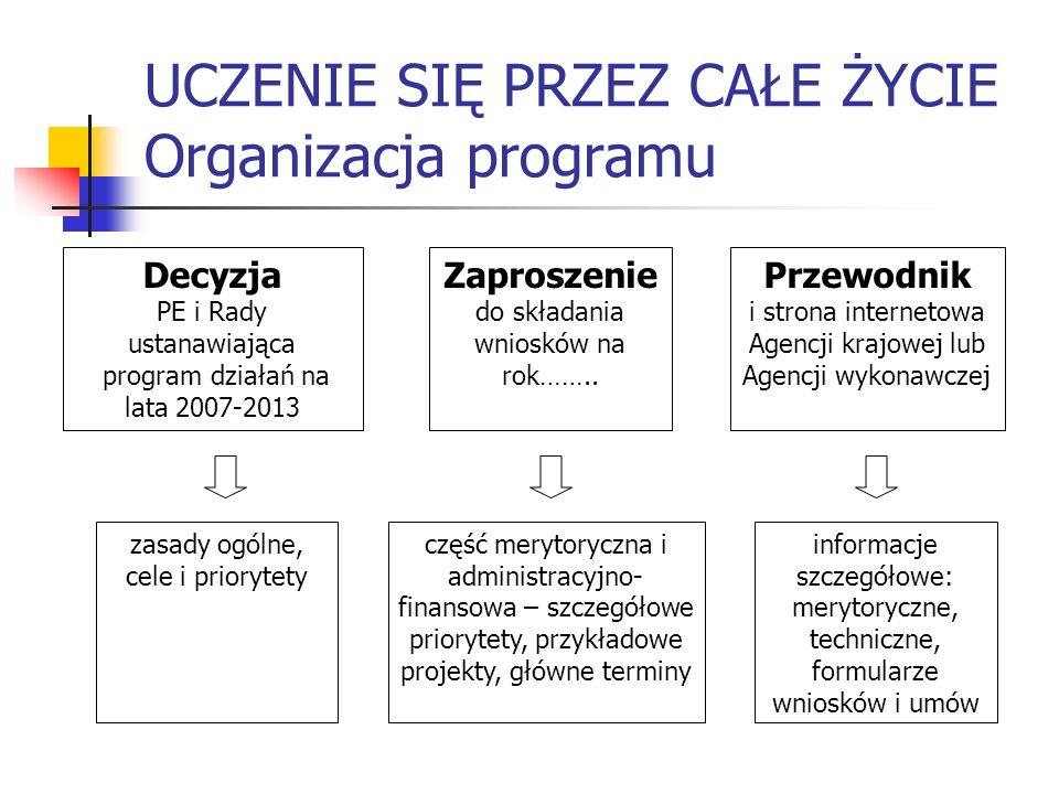 UCZENIE SIĘ PRZEZ CAŁE ŻYCIE Wymagania programu Warunki ogólne otrzymania dofinansowania: 1.Zgodność z celami i priorytetami programu 2.Spełnienie wymagań formalnych określonych odrębnie dla każdego programu sektorowego i horyzontalnego: Złożenie wniosku w określonym terminie, na właściwym formularzu i do właściwej instytucji zarządzającej programem spełnienie warunku minimalnego i maksymalnego okresu trwania projektu oraz minimalnej wymaganej liczby partnerów i krajów