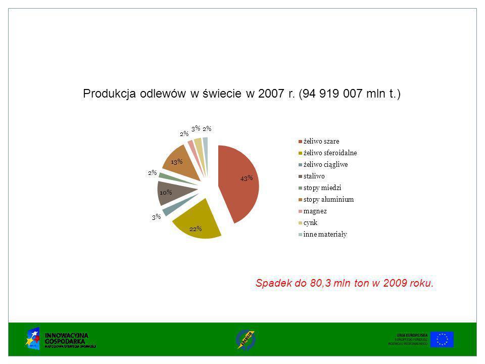 Produkcja odlewów w świecie w 2007 r. (94 919 007 mln t.) Spadek do 80,3 mln ton w 2009 roku.