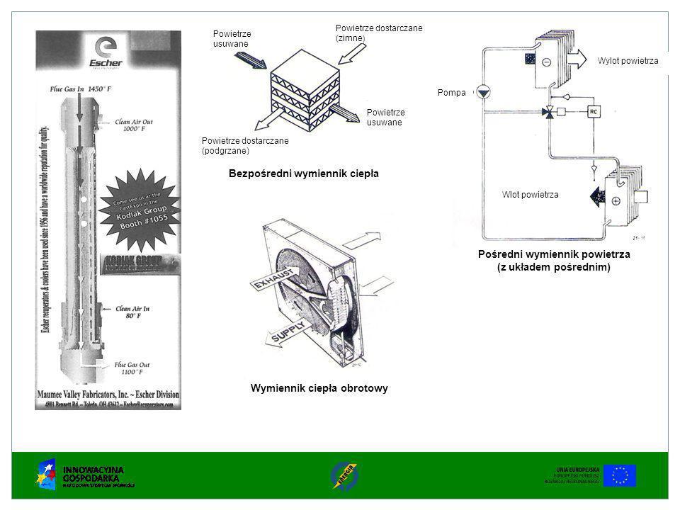 Powietrze usuwane Powietrze dostarczane (zimne ) Powietrze usuwane Powietrze dostarczane (podgrzane) Bezpośredni wymiennik ciepła Pompa Wylot powietrz
