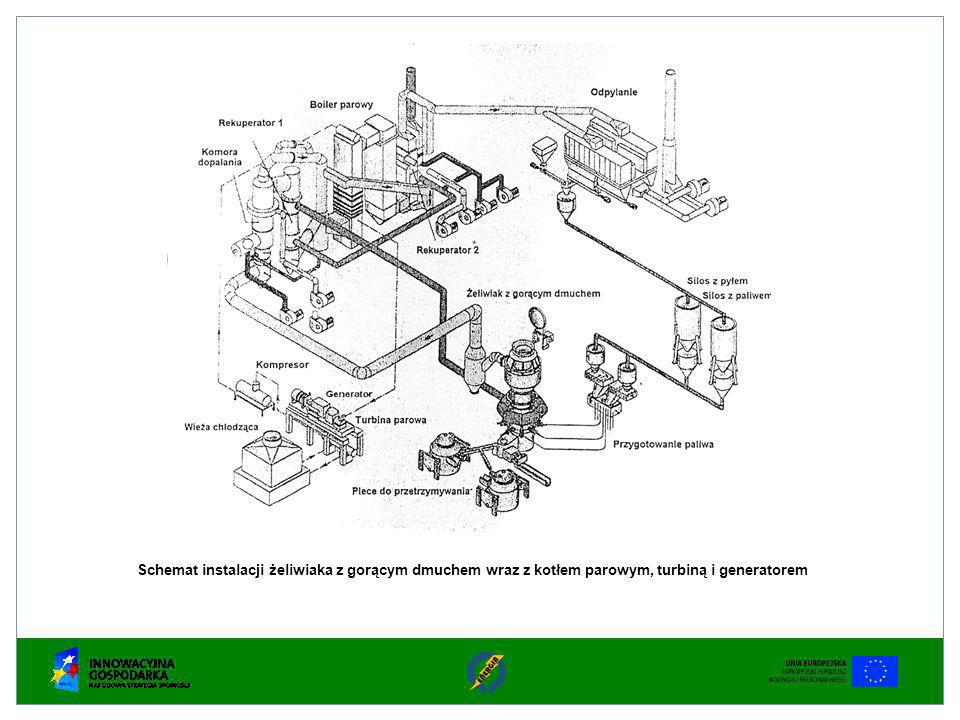 Schemat instalacji żeliwiaka z gorącym dmuchem wraz z kotłem parowym, turbiną i generatorem