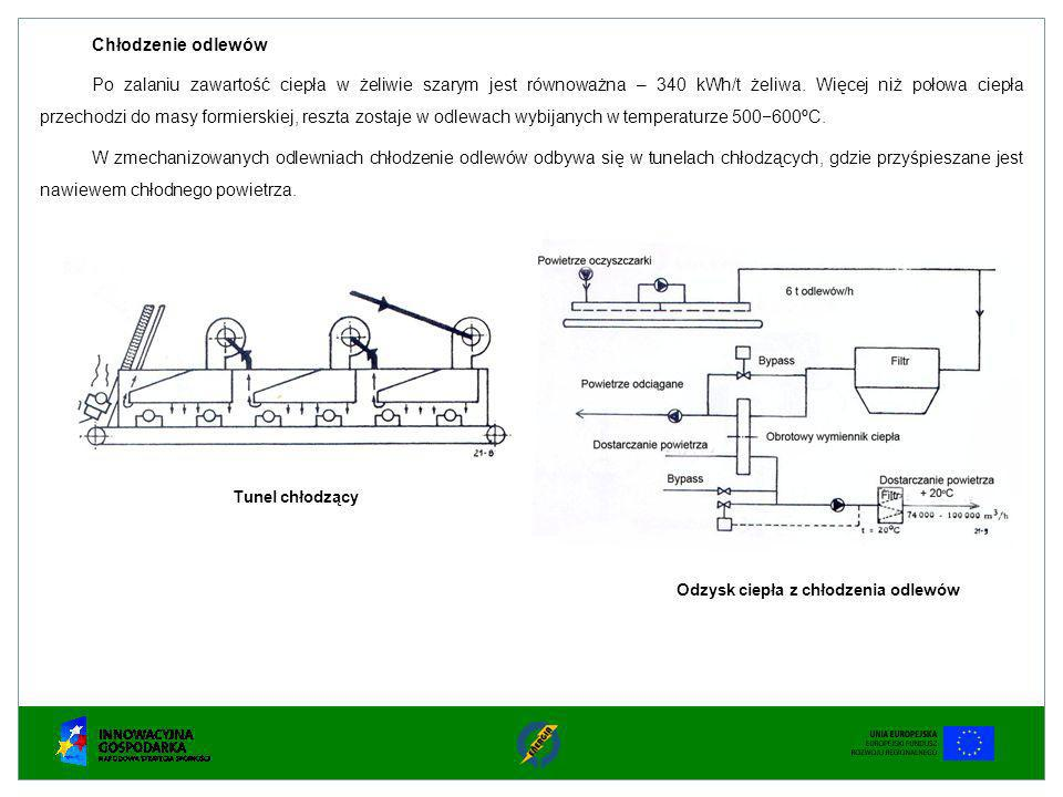 Chłodzenie odlewów Po zalaniu zawartość ciepła w żeliwie szarym jest równoważna – 340 kWh/t żeliwa. Więcej niż połowa ciepła przechodzi do masy formie