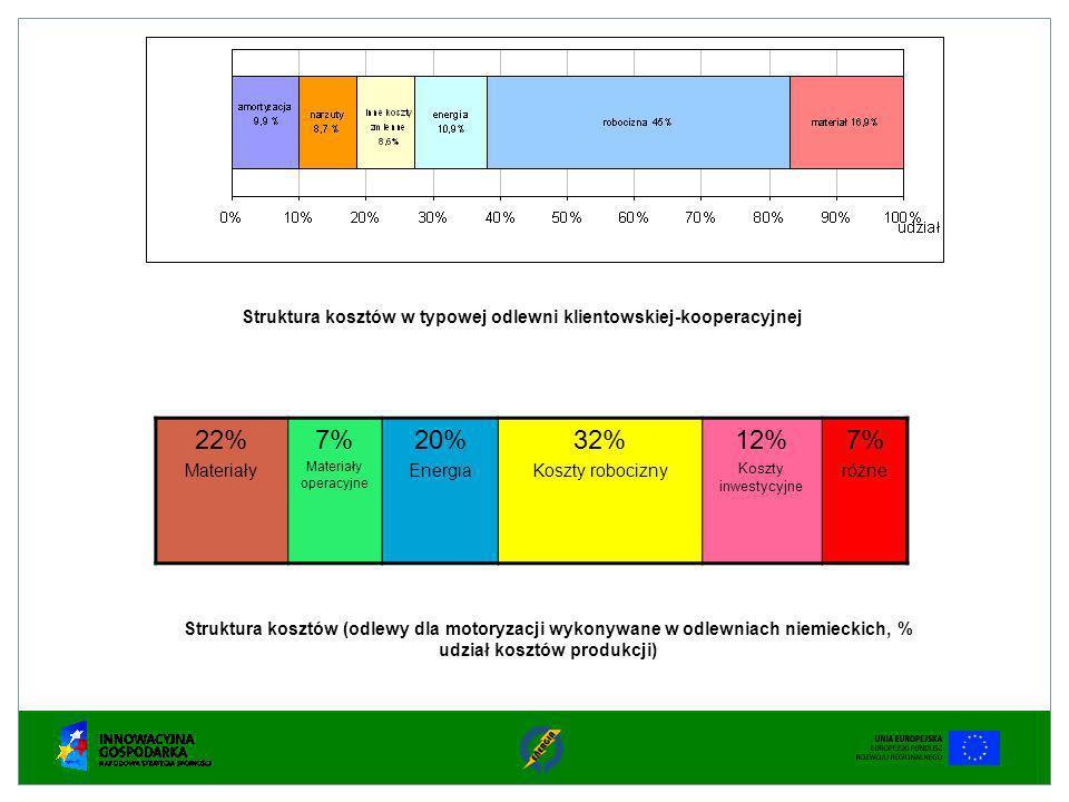 Źródło: Modern Casting, April 2011 Procentowy udział w ogólnym zużyciu energii poszczególnych elementów wyposażenia odlewni ciśnieniowej Główne punkty zużycia energii w odlewni z podziałem na poszczególne etapy procesu wykonywania odlewów