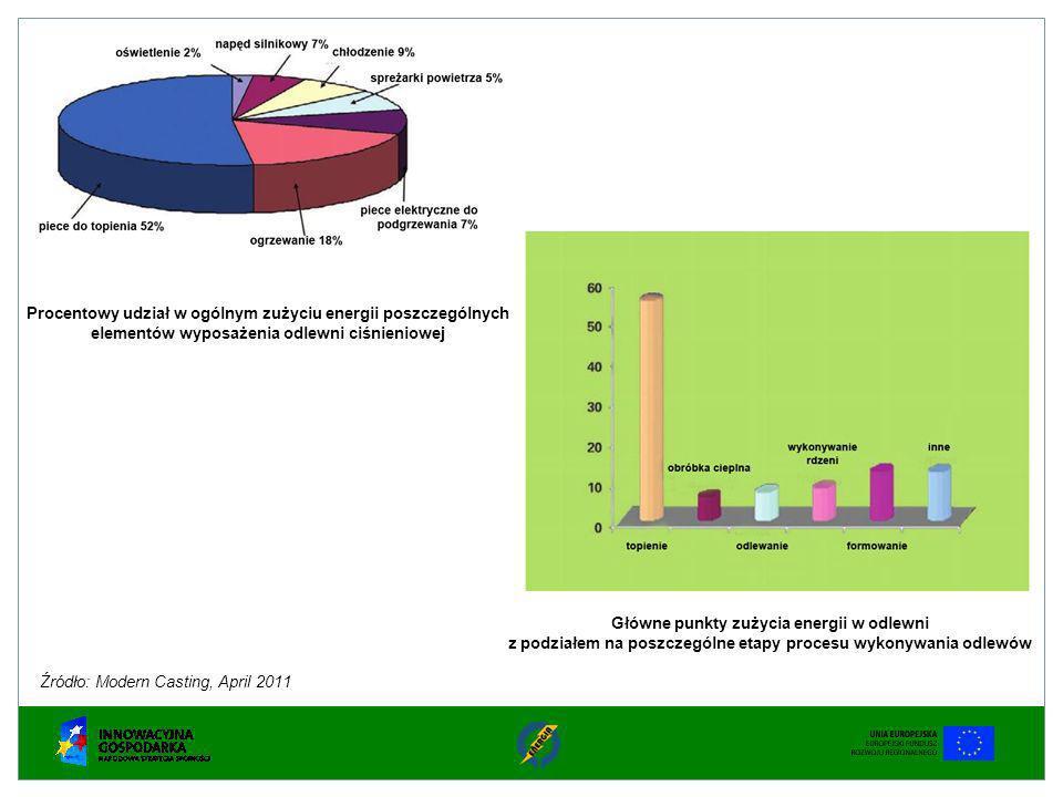Źródło: Modern Casting, April 2011 Procentowy udział w ogólnym zużyciu energii poszczególnych elementów wyposażenia odlewni ciśnieniowej Główne punkty