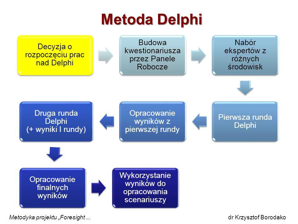 Metoda Delphi Decyzja o rozpoczęciu prac nad Delphi Budowa kwestionariusza przez Panele Robocze Nabór ekspertów z różnych środowisk Pierwsza runda Del