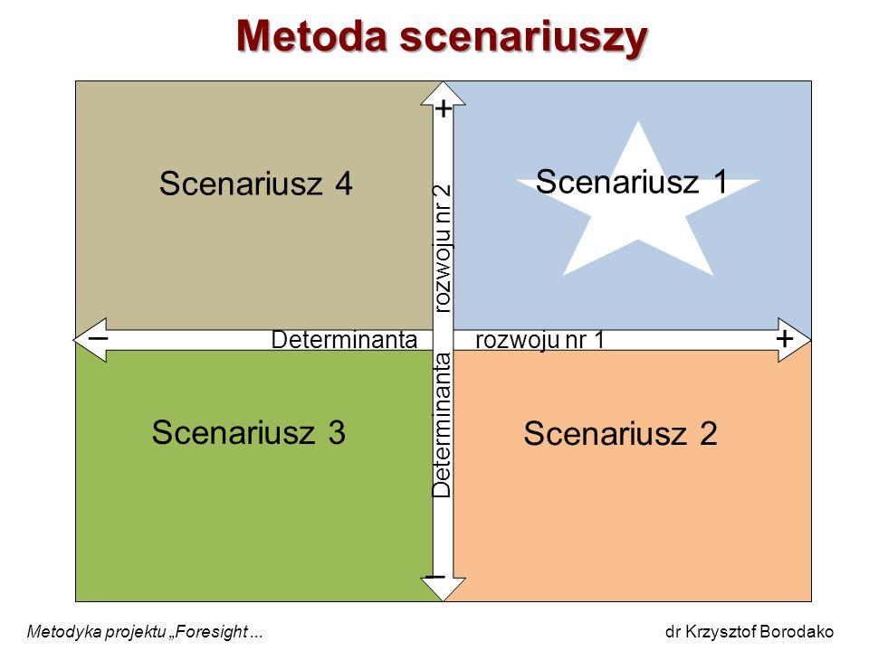 Metoda scenariuszy Determinanta rozwoju nr 1 Scenariusz 2 Scenariusz 3 + _ Scenariusz 4 Scenariusz 1 + _ Determinanta rozwoju nr 2 Metodyka projektu F
