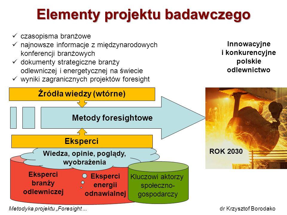 Eksperci branży odlewniczej Eksperci energii odnawialnej Metody foresightowe Wiedza, opinie, poglądy, wyobrażenia Kluczowi aktorzy społeczno- gospodar