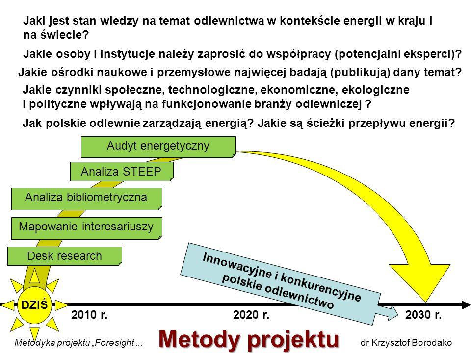 2030 r. DZIŚ 2010 r.2020 r. Metodyka projektu Foresight... dr Krzysztof Borodako Jaki jest stan wiedzy na temat odlewnictwa w kontekście energii w kra