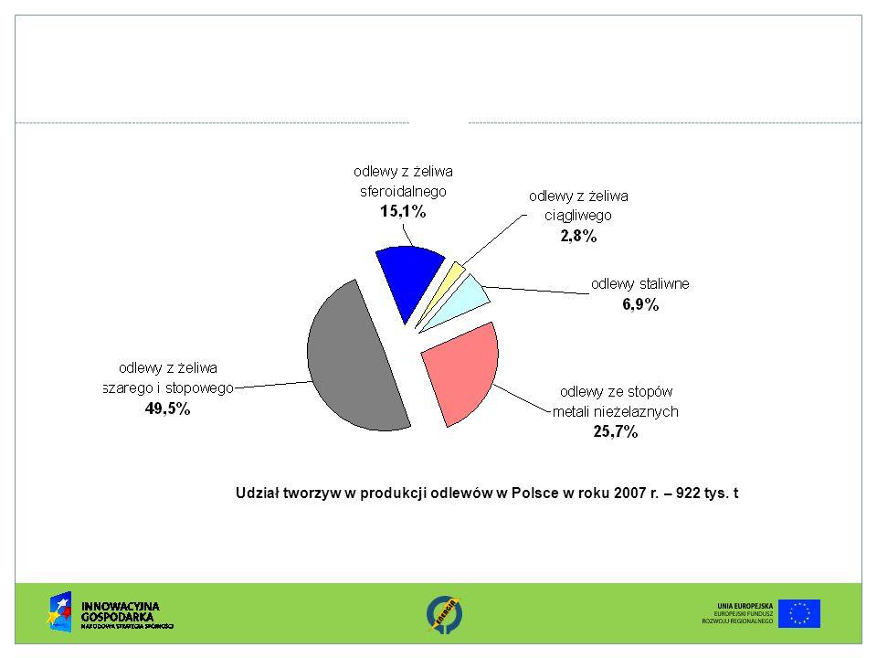 Udział tworzyw w produkcji odlewów w Polsce w roku 2007 r. – 922 tys. t