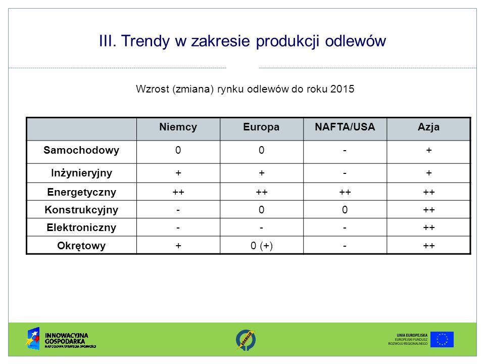 III. Trendy w zakresie produkcji odlewów Wzrost (zmiana) rynku odlewów do roku 2015 NiemcyEuropaNAFTA/USAAzja Samochodowy00-+ Inżynieryjny++-+ Energet