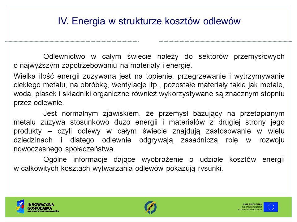 IV. Energia w strukturze kosztów odlewów Odlewnictwo w całym świecie należy do sektorów przemysłowych o najwyższym zapotrzebowaniu na materiały i ener