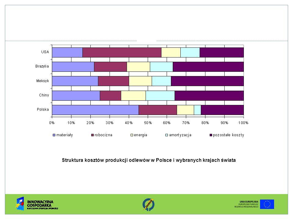 Struktura kosztów produkcji odlewów w Polsce i wybranych krajach świata
