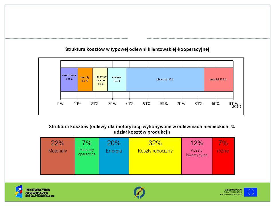 Struktura kosztów w typowej odlewni klientowskiej-kooperacyjnej 22% Materiały 7% Materiały operacyjne 20% Energia 32% Koszty robocizny 12% Koszty inwe