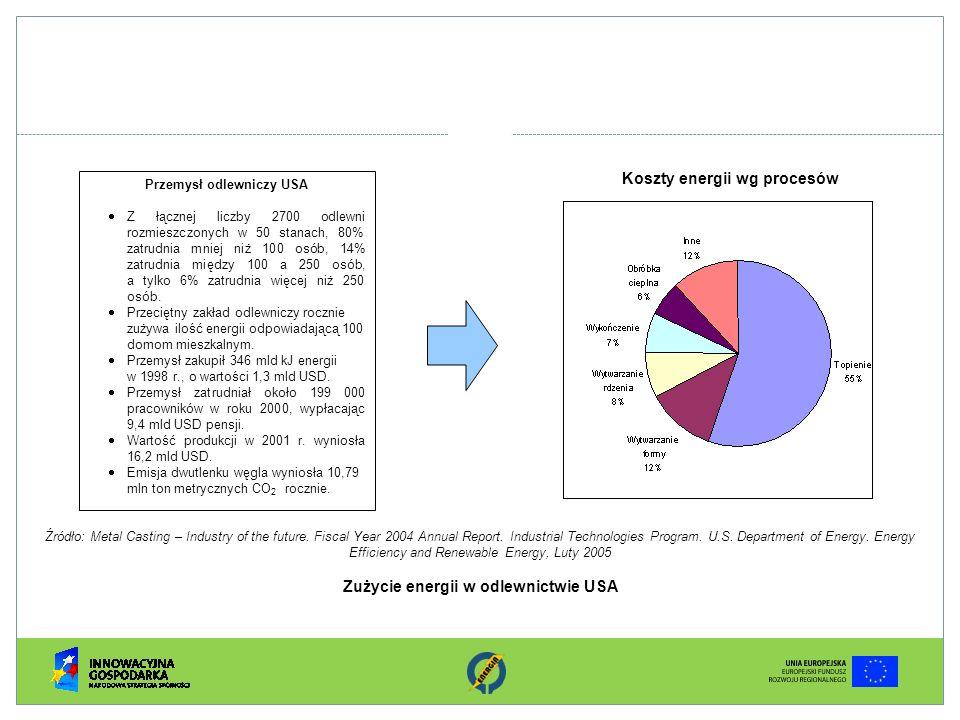 Koszty energii wg procesów Przemysł odlewniczy USA Z łącznej liczby 2700 odlewni rozmieszczonych w 50 stanach, 80% zatrudnia mniej niż 100 osób, 14% z