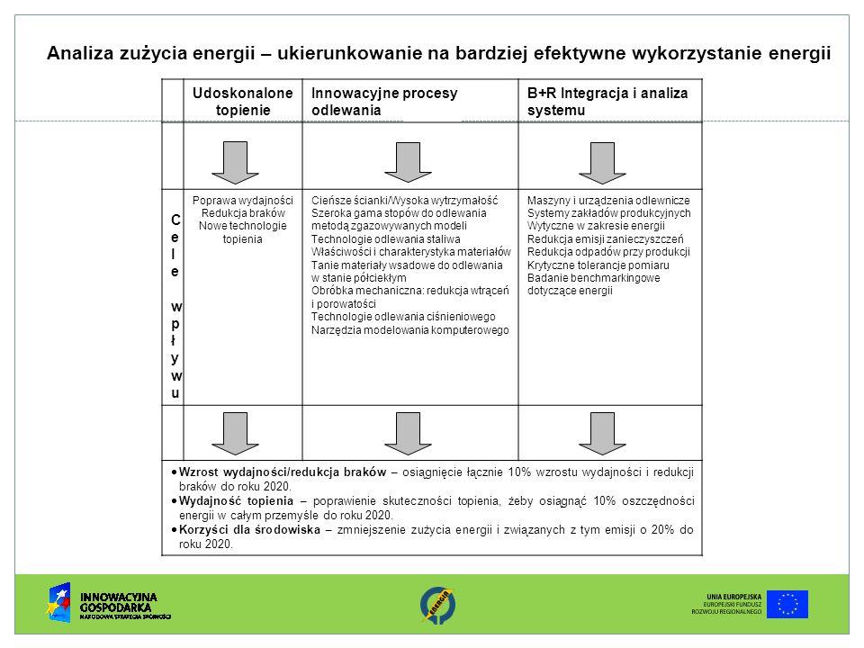Analiza zużycia energii – ukierunkowanie na bardziej efektywne wykorzystanie energii Udoskonalone topienie Innowacyjne procesy odlewania B+R Integracj