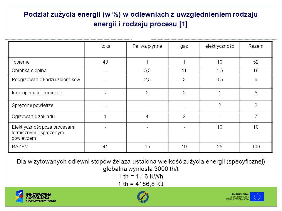 Podział zużycia energii (w %) w odlewniach z uwzględnieniem rodzaju energii i rodzaju procesu [1] koksPaliwa płynnegazelektrycznośćRazem Topienie40111
