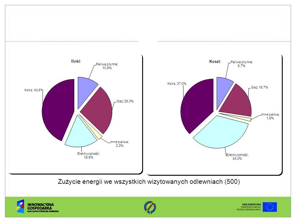 Zużycie energii we wszystkich wizytowanych odlewniach (500)