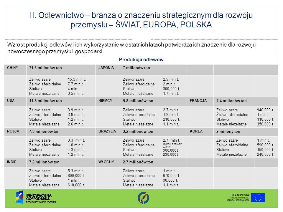 II. Odlewnictwo – branża o znaczeniu strategicznym dla rozwoju przemysłu – ŚWIAT, EUROPA, POLSKA Wzrost produkcji odlewów i ich wykorzystanie w ostatn