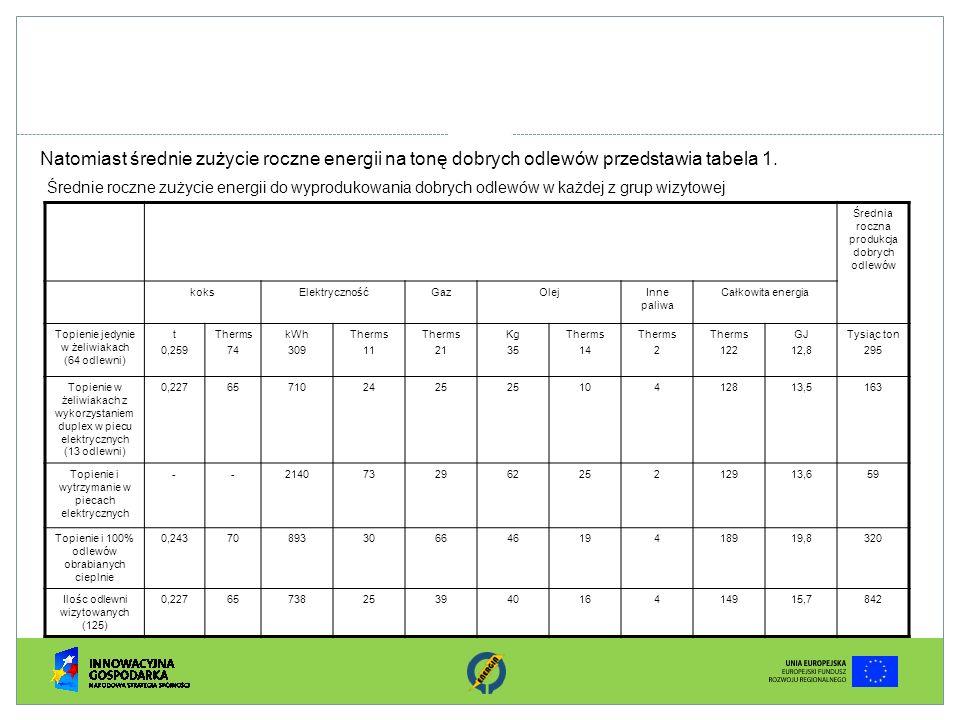 Natomiast średnie zużycie roczne energii na tonę dobrych odlewów przedstawia tabela 1. Średnia roczna produkcja dobrych odlewów koksElektrycznośćGazOl
