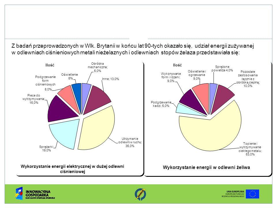 Z badań przeprowadzonych w Wlk. Brytanii w końcu lat 90-tych okazało się, udział energii zużywanej w odlewniach ciśnieniowych metali nieżelaznych i od