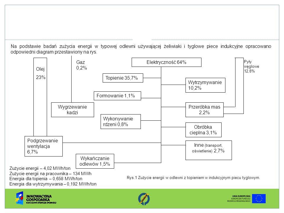 Na podstawie badań zużycia energii w typowej odlewni używającej żeliwiaki i tyglowe piece indukcyjne opracowano odpowiedni diagram przestawiony na rys
