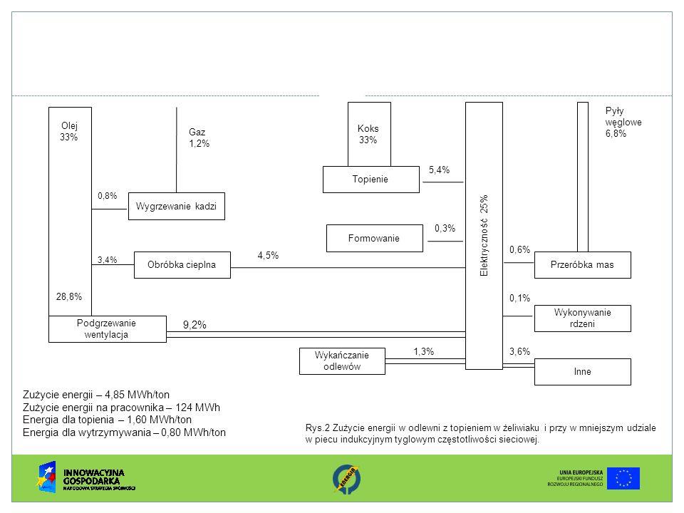 Zużycie energii – 4,85 MWh/ton Zużycie energii na pracownika – 124 MWh Energia dla topienia – 1,60 MWh/ton Energia dla wytrzymywania – 0,80 MWh/ton Ol