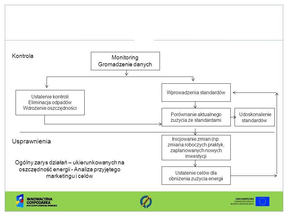 Kontrola Monitoring Gromadzenie danych Wprowadzenia standardów Porównanie aktualnego zużycia ze standardami Inicjowanie zmian (np. zmiana roboczych pr