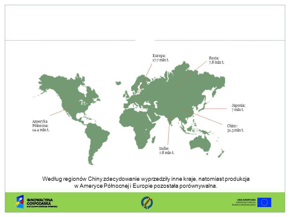 Europa: 17.7 mln t. Rosja: 7.8 mln t. Japonia: 7 mln t. Chiny: 31.3 mln t. Indie: 7.8 mln t. Ameryka Północna: 14.4 mln t. Według regionów Chiny zdecy