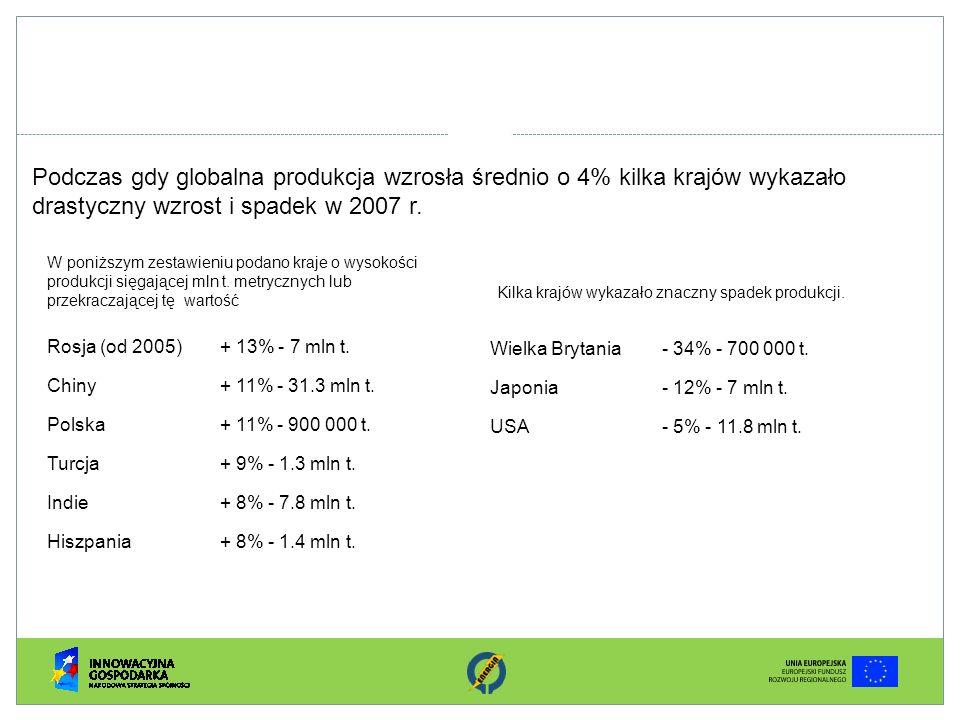 Podczas gdy globalna produkcja wzrosła średnio o 4% kilka krajów wykazało drastyczny wzrost i spadek w 2007 r. Rosja (od 2005)+ 13% - 7 mln t. Chiny+
