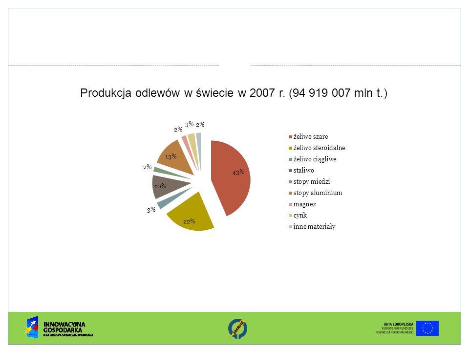 Produkcja odlewów w świecie w 2007 r. (94 919 007 mln t.)