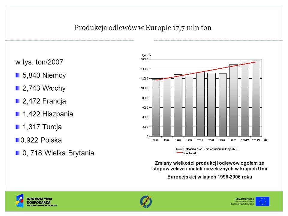 Zużycie energii w odlewniach prowadzących proces topienia i wytrzymywania w piecach elektrycznych