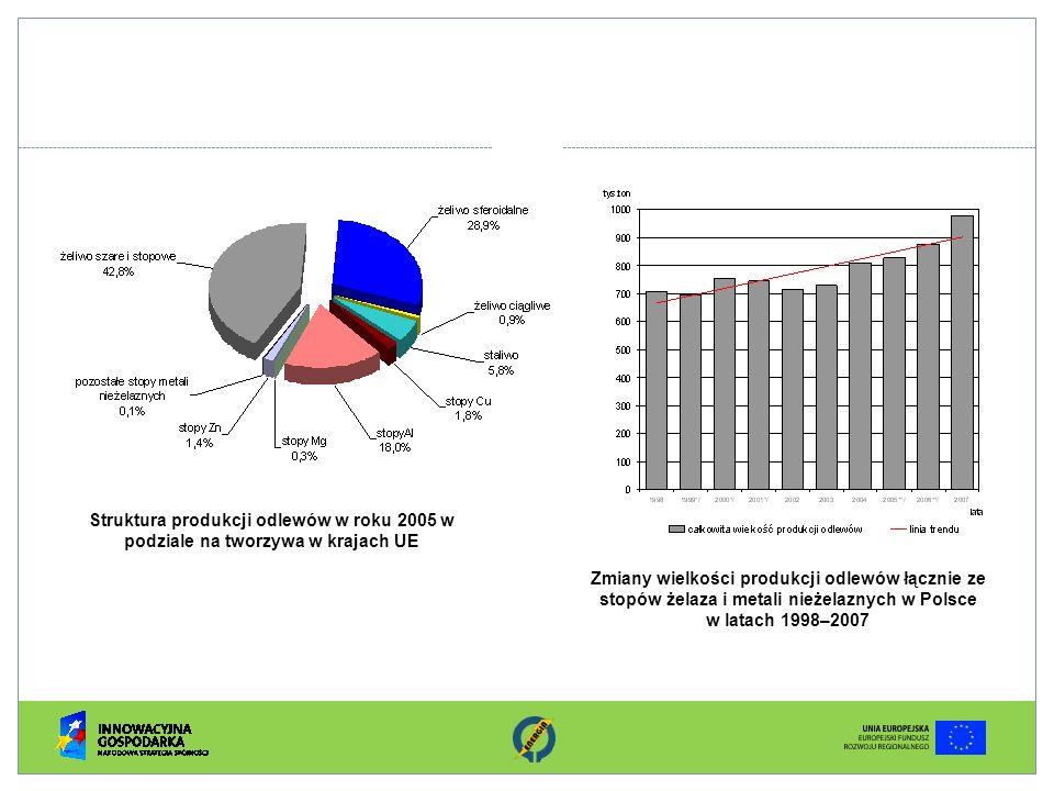 Struktura produkcji odlewów w roku 2005 w podziale na tworzywa w krajach UE Zmiany wielkości produkcji odlewów łącznie ze stopów żelaza i metali nieże