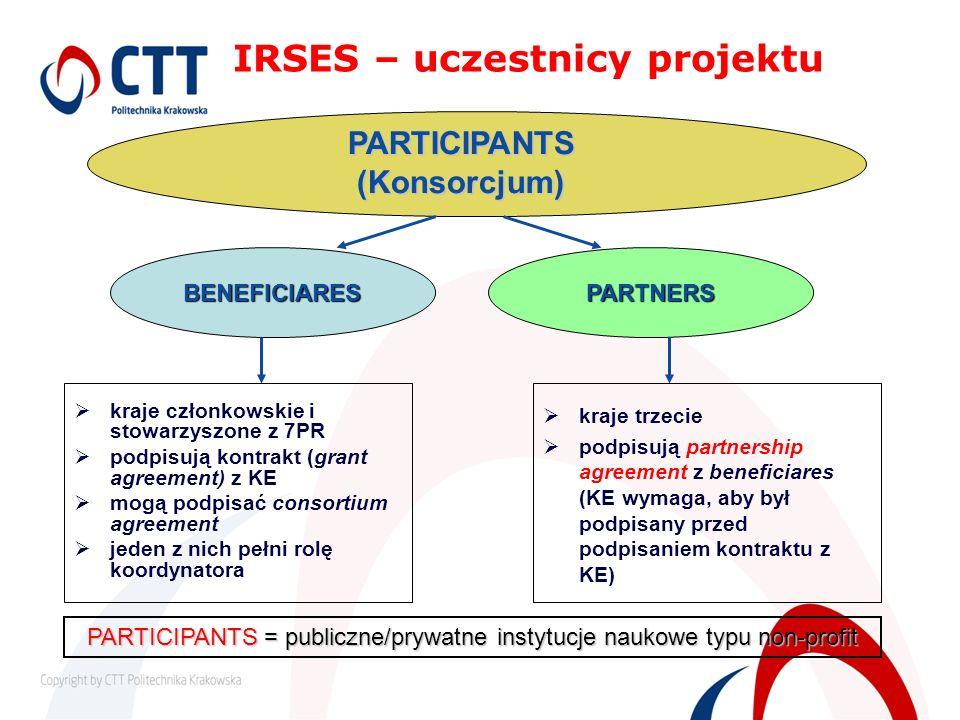 kraje członkowskie i stowarzyszone z 7PR podpisują kontrakt (grant agreement) z KE mogą podpisać consortium agreement jeden z nich pełni rolę koordyna