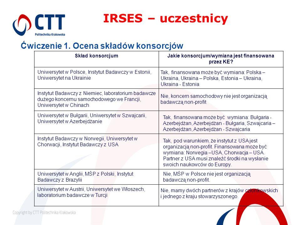 Ćwiczenie 1. Ocena składów konsorcjów IRSES – uczestnicy Skład konsorcjumJakie konsorcjum/wymiana jest finansowana przez KE? Uniwersytet w Polsce, Ins