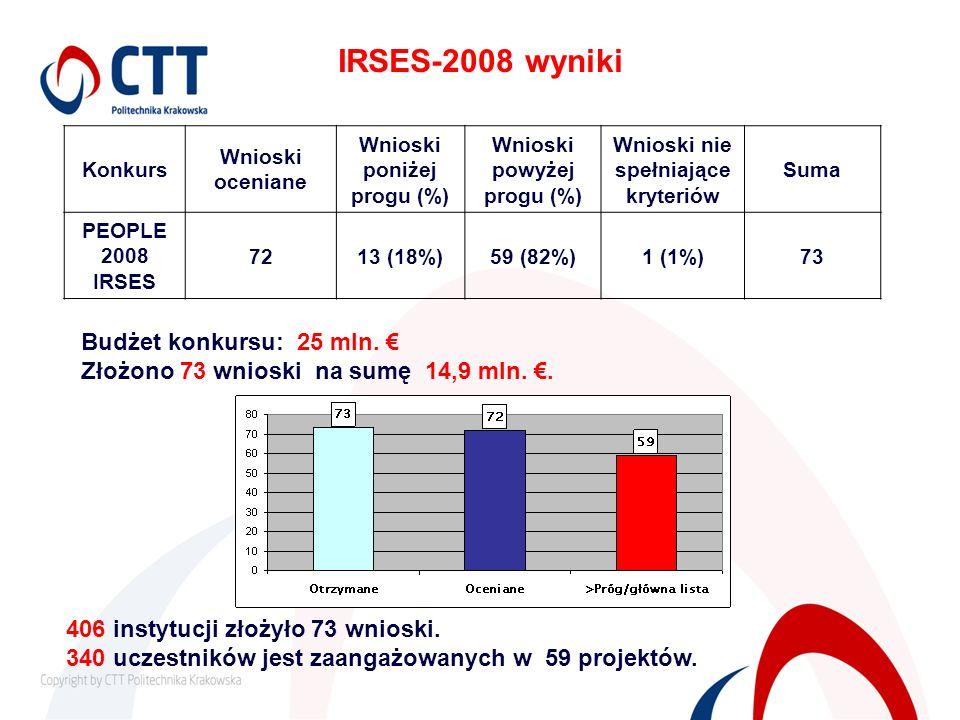 IRSES-2008 wyniki Konkurs Wnioski oceniane Wnioski poniżej progu (%) Wnioski powyżej progu (%) Wnioski nie spełniające kryteriów Suma PEOPLE 2008 IRSE