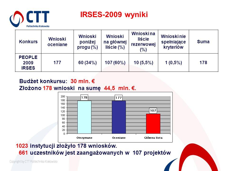 IRSES-2009 wyniki Konkurs Wnioski oceniane Wnioski poniżej progu (%) Wnioski na głównej liście (%) Wnioski na liście rezerwowej (%) Wnioski nie spełni