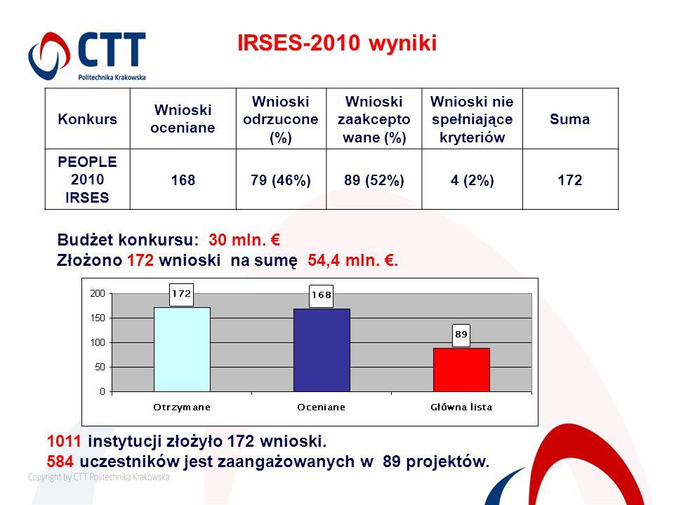 IRSES-2010 wyniki Konkurs Wnioski oceniane Wnioski odrzucone (%) Wnioski zaakcepto wane (%) Wnioski nie spełniające kryteriów Suma PEOPLE 2010 IRSES 1