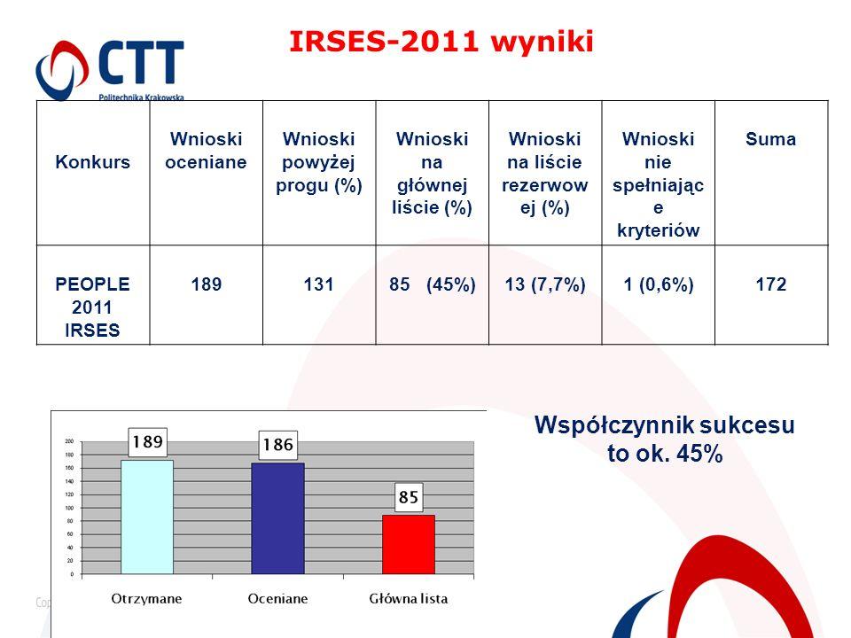 IRSES-2011 wyniki Konkurs Wnioski oceniane Wnioski powyżej progu (%) Wnioski na głównej liście (%) Wnioski na liście rezerwow ej (%) Wnioski nie spełn