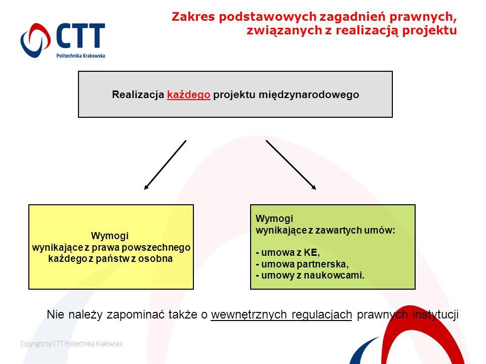 Zakres podstawowych zagadnień prawnych, związanych z realizacją projektu Wymogi wynikające z prawa powszechnego każdego z państw z osobna Wymogi wynik